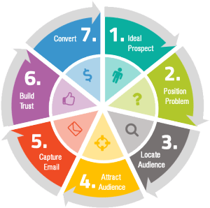 Process-Circle-Infographic