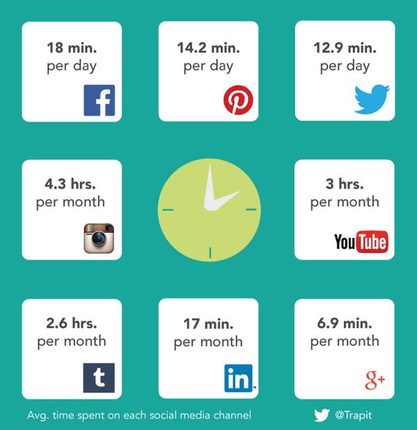 Social media tijdbesteding